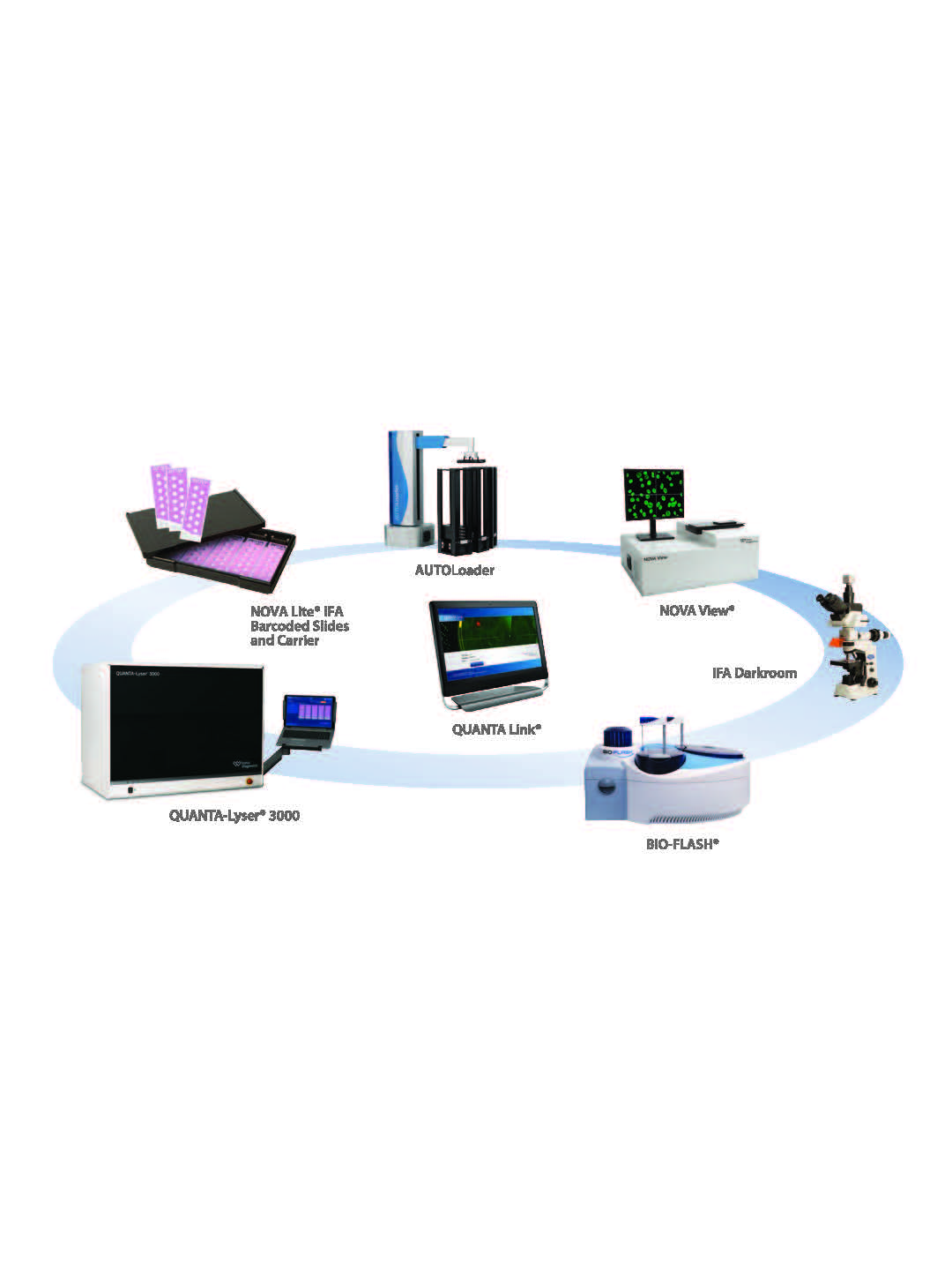 integrated lab inova